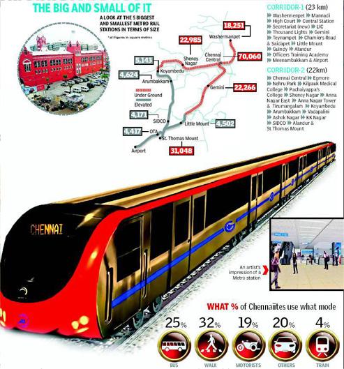 Metro Rail Chennai